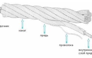 Виды зажимов для троса