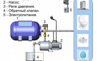 Как увеличить давление в насосной станции
