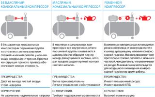 Как работает безмасляный компрессор