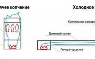 Схема дымогенератора для холодного копчения своими руками