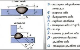 Как определить катет шва при сварке