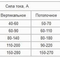 Электроды эсаб ок 46 характеристики