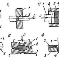 Технологический процесс обработки металлов давлением