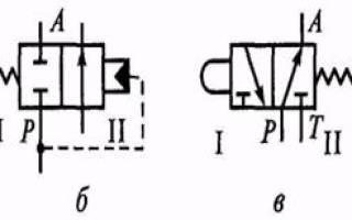 Гидрораспределители типы конструкция работа маркировка