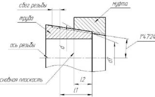 Размеры конических резьб таблица