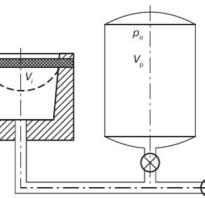 Как рассчитать объем вакуумного ресивера