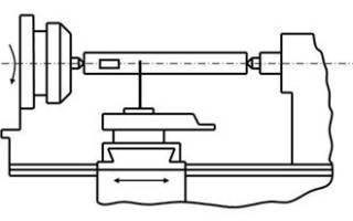 Методы проверки токарных станков на технологическую точность